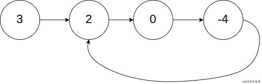 [LeetCode-141题环形链表] | 刷题打卡